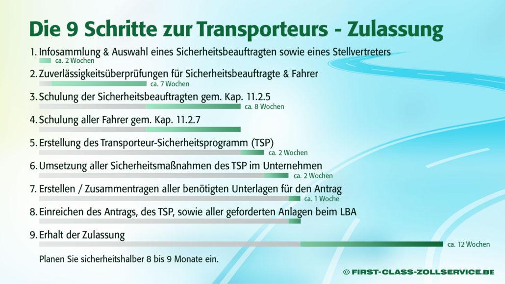 Infografik Ablauf Zulassung Transporteure